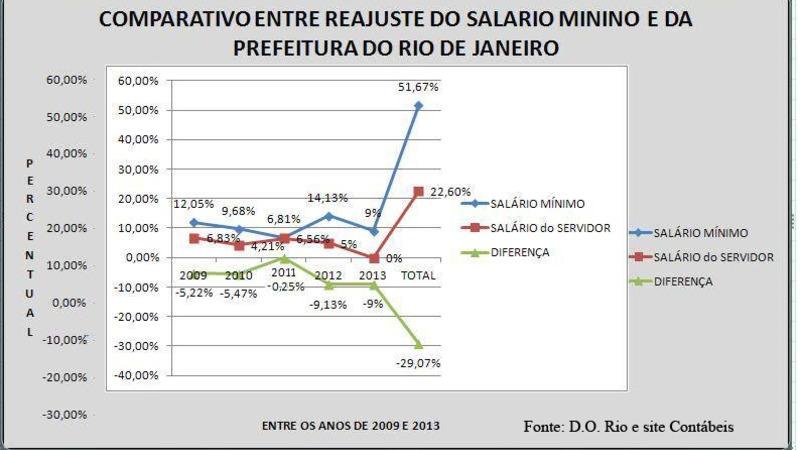 Quadro salario servidores