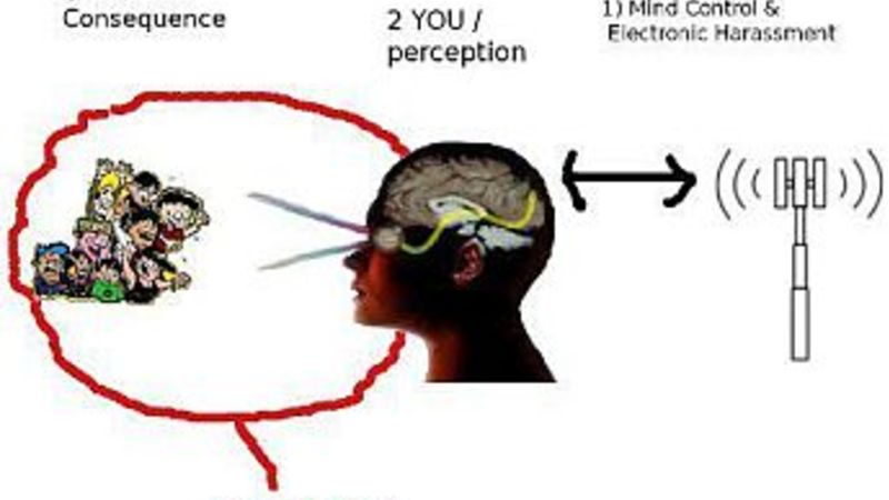 Electronic mind control gangstalking
